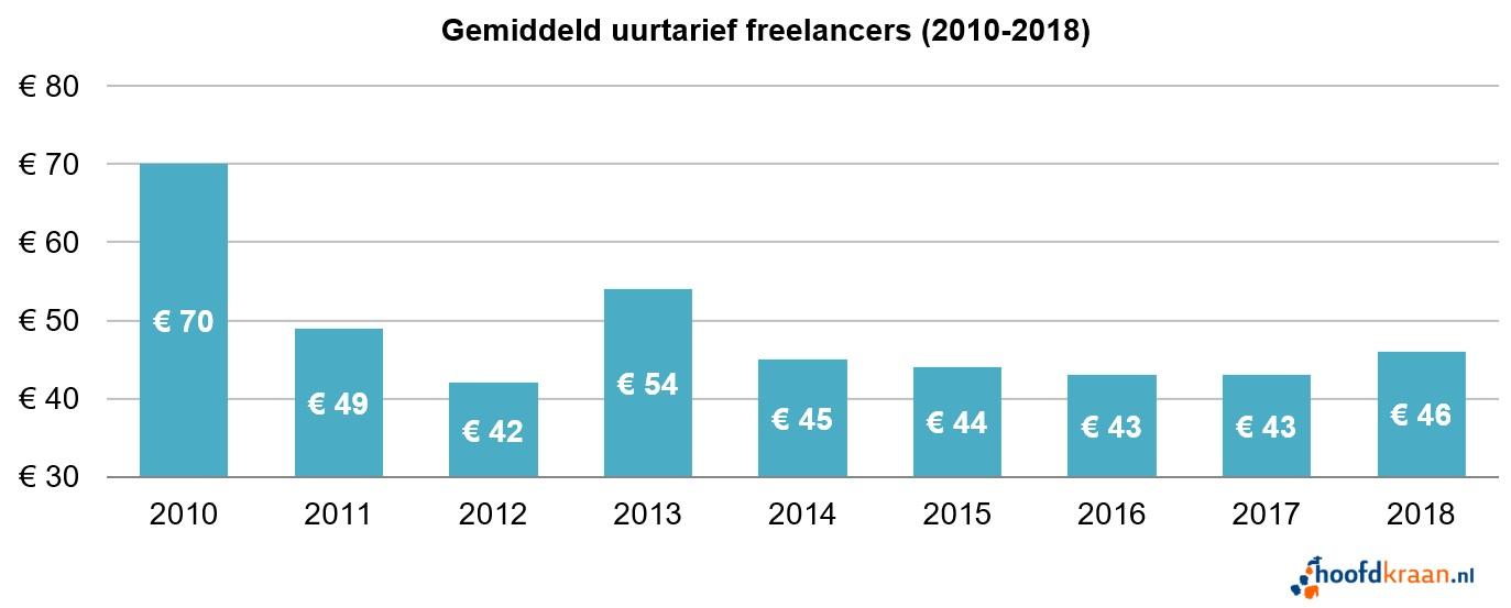 Gemiddeld uurtarief freelancers 2018.
