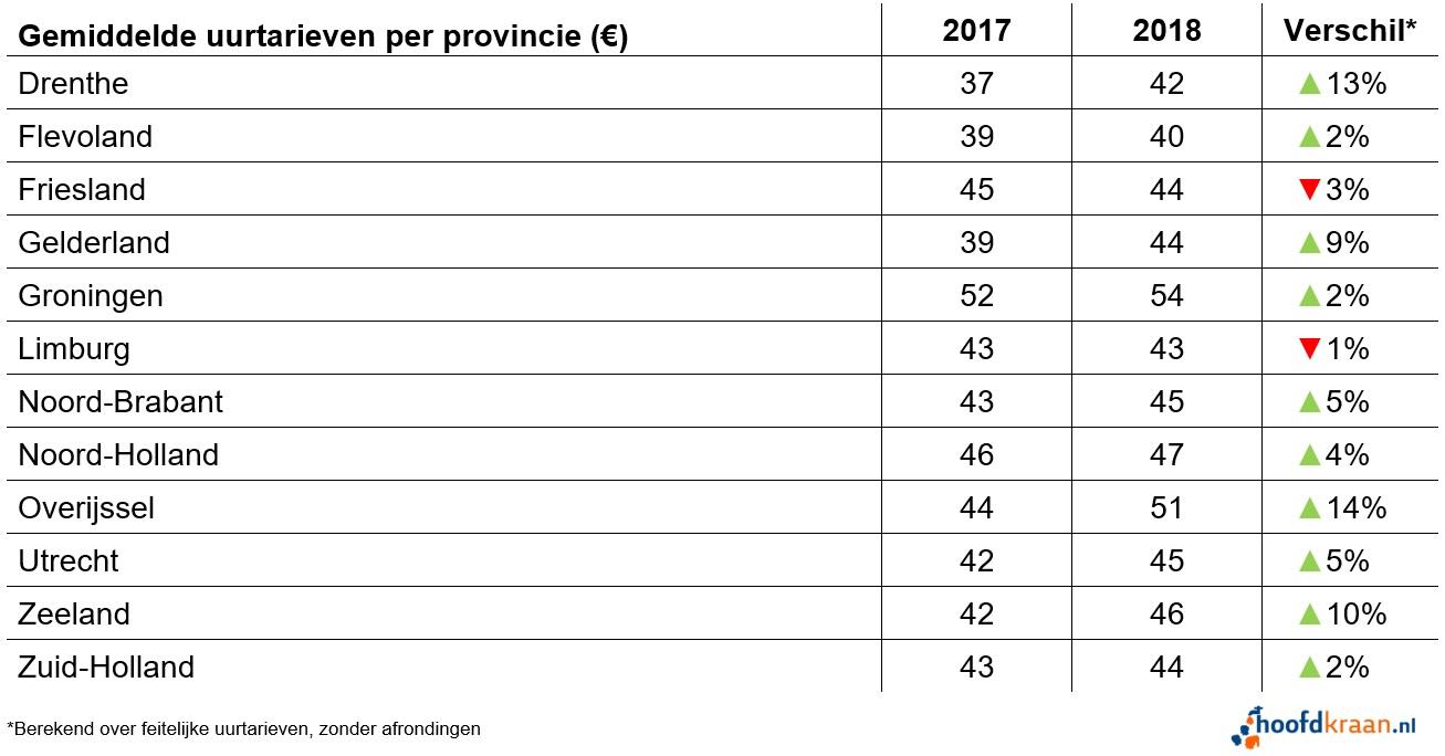 Uurtarieven per provincie in 2018.