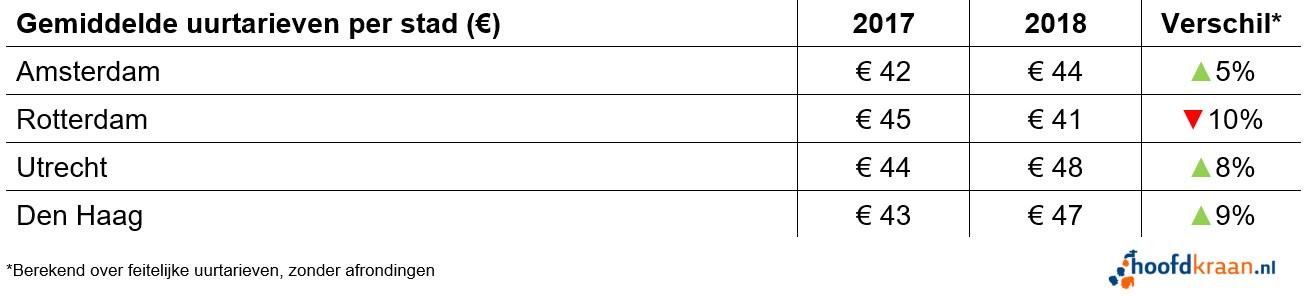 Uurtarieven per stad in 2018.
