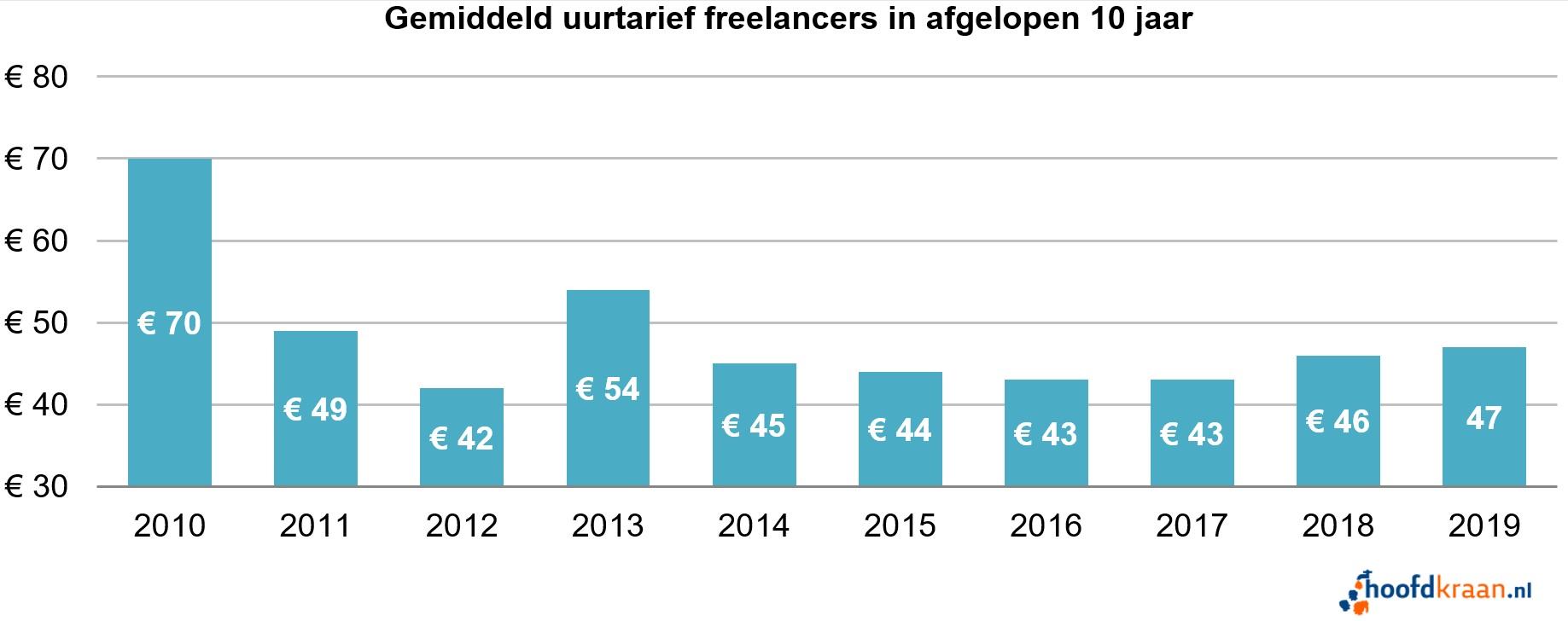 Gemiddeld uurtarief freelancers 2019.