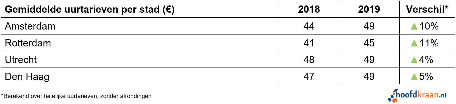 Uurtarieven per stad in 2019.