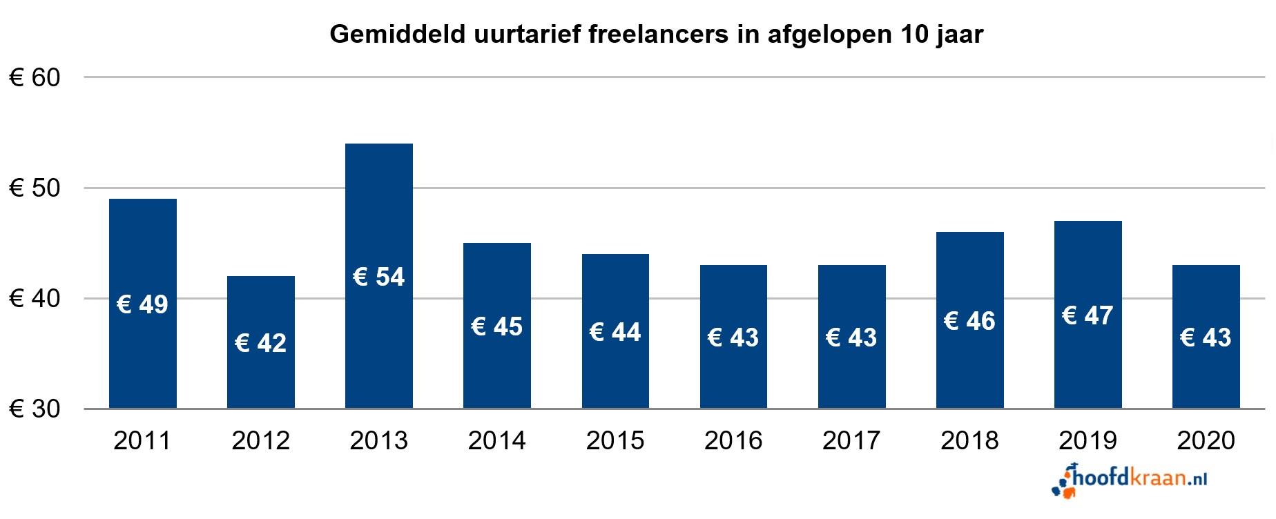 Gemiddeld uurtarief freelancers 2020.