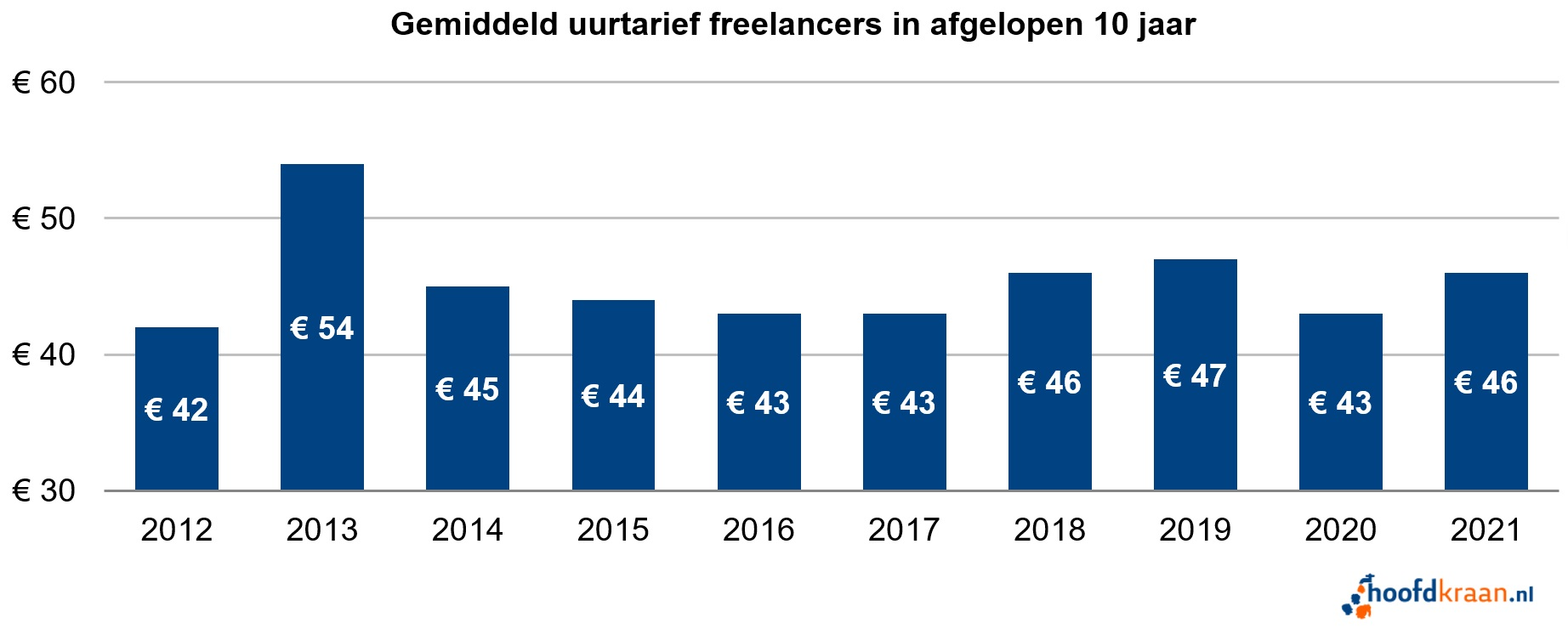 Gemiddeld uurtarief freelancers 2021.