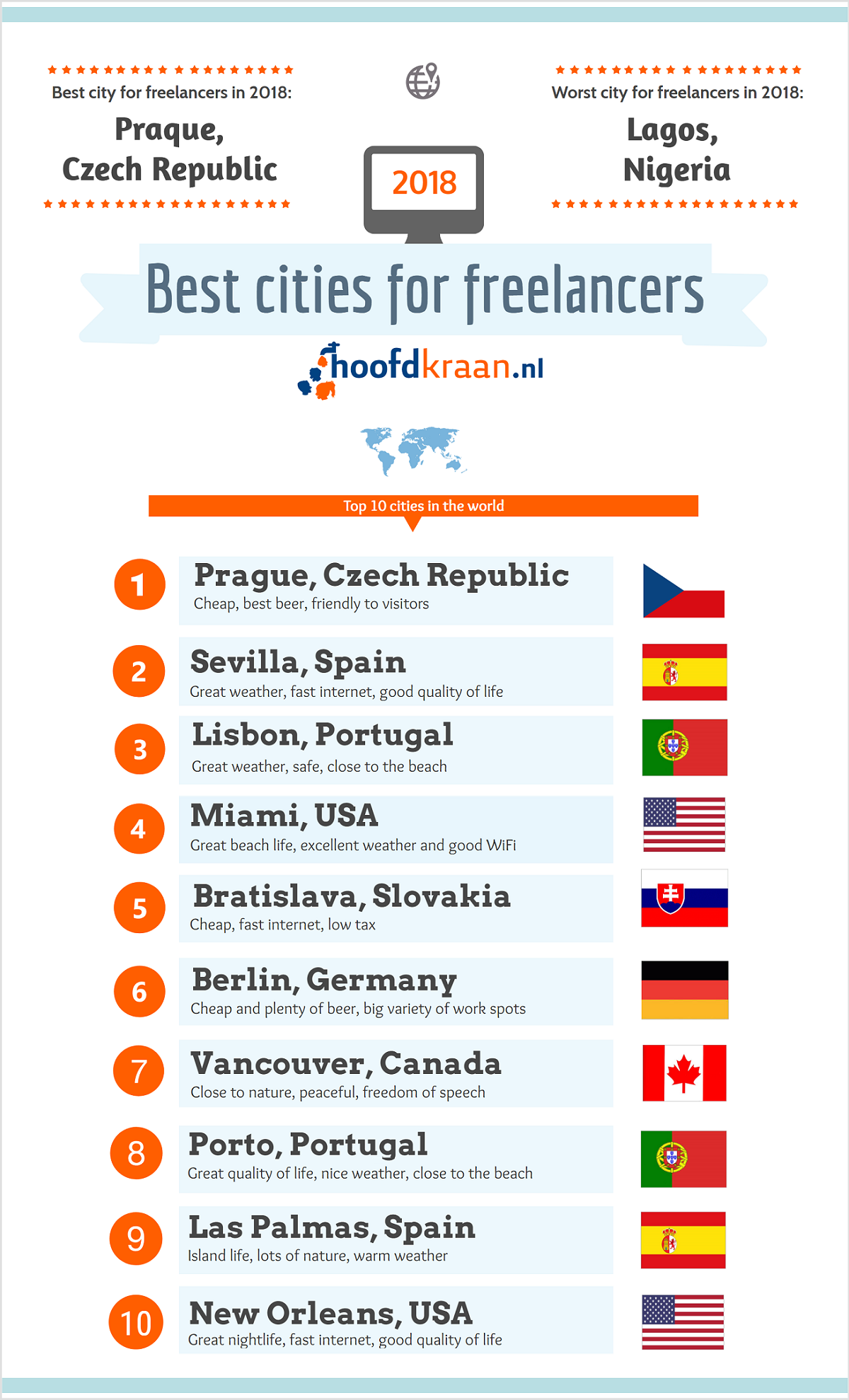 Infograhpic best cities for freelancers 2018