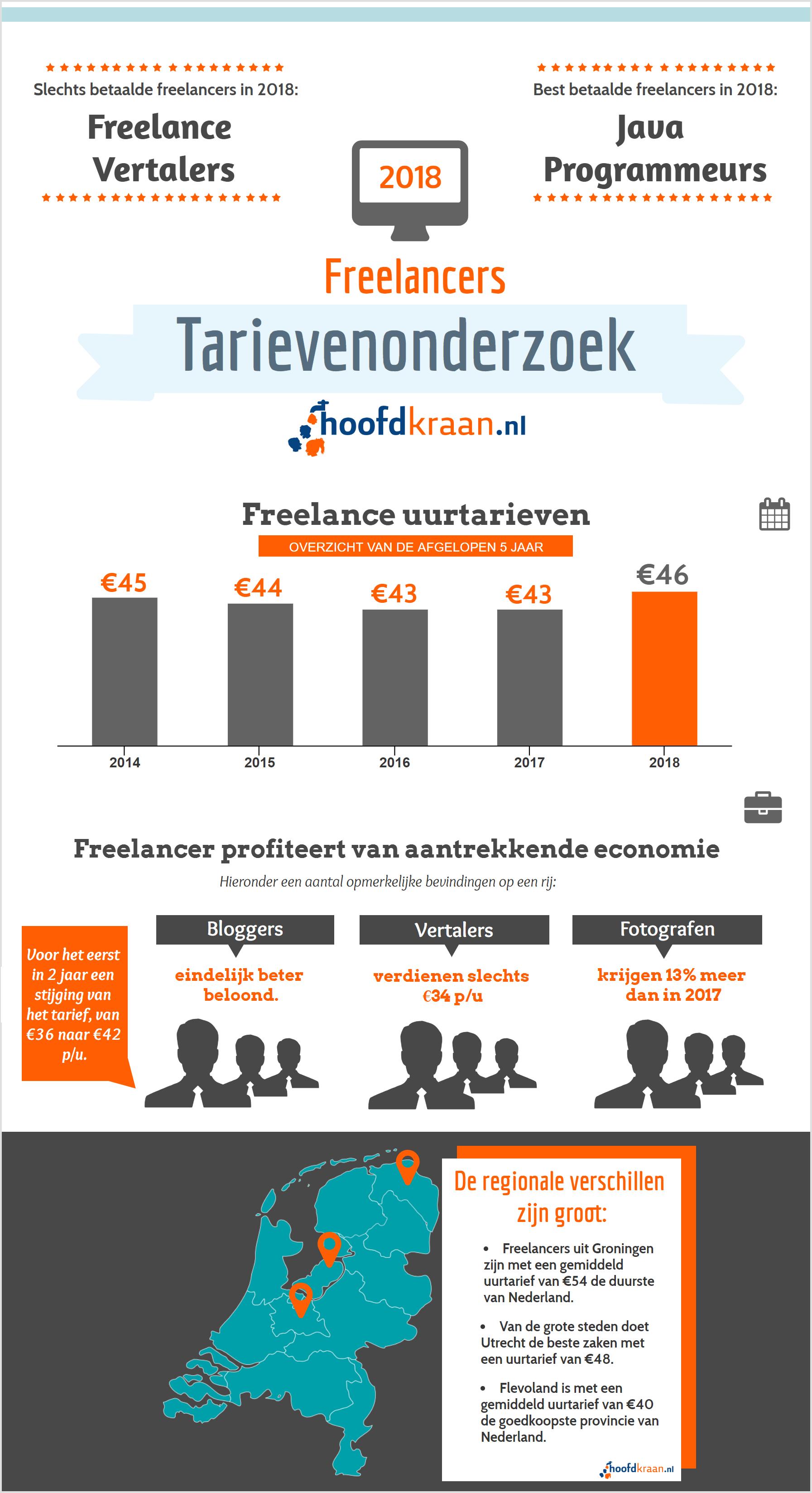 Infographic freelance tarieven 2018