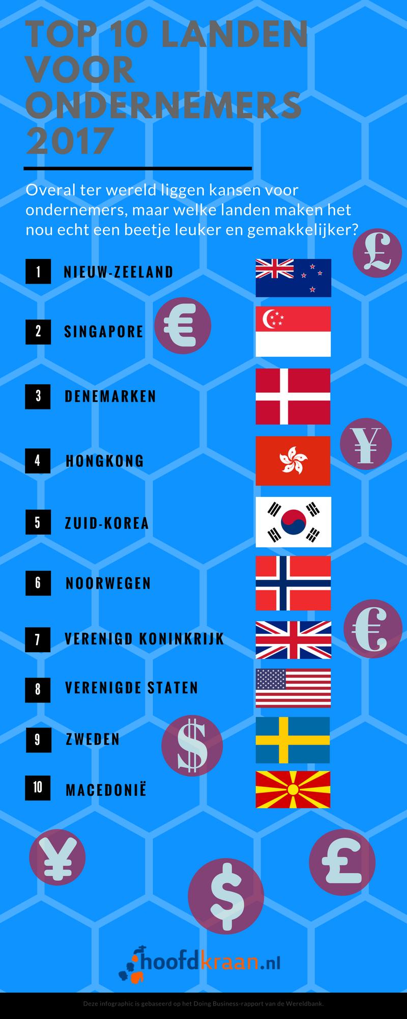 Infographic Beste landen voor ondernemers 2017